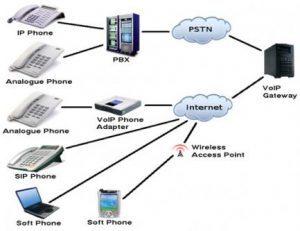 PABX System Installation